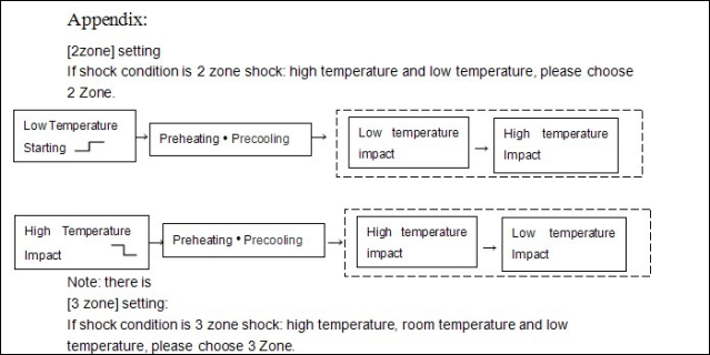 Thermal Shock Chamber Hot and Cold Impact Model Introduction
